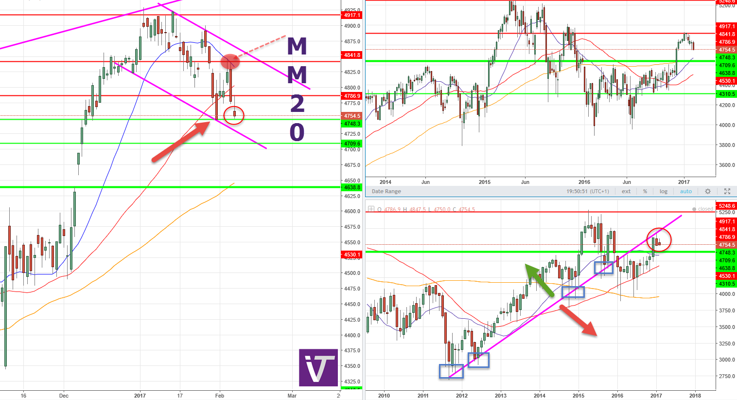 $CAC (CAC 40) - Now Or never !