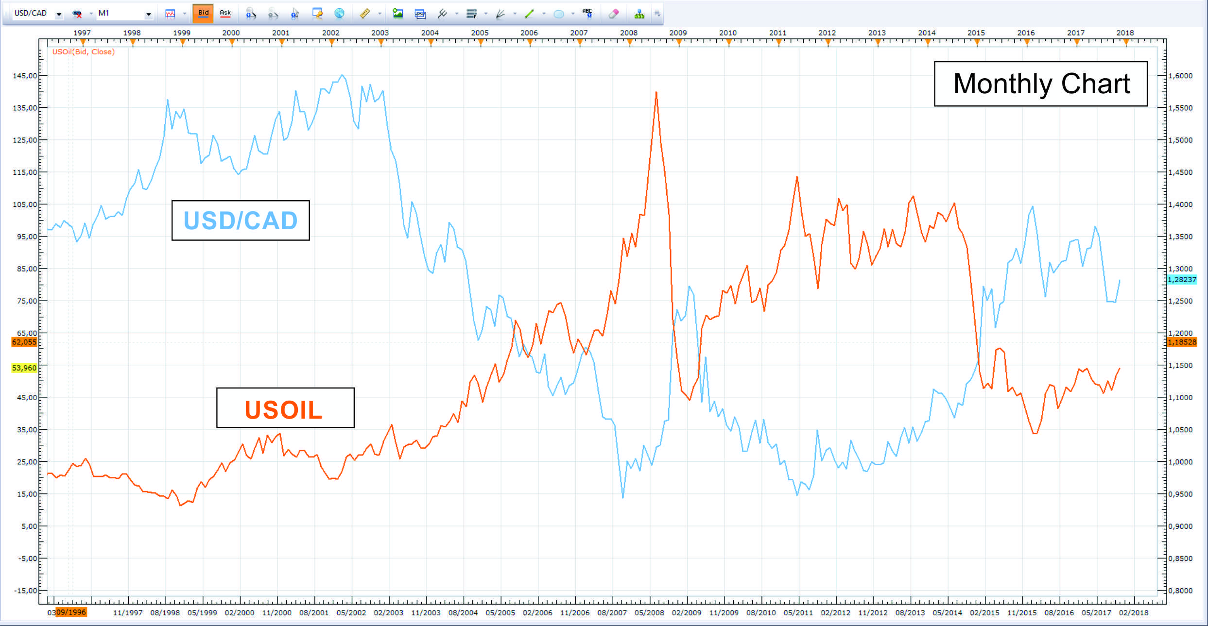 Figure 1 Shows Historical Usoil Prices And The Usd Cad Exchange Rate Going Back 10 Years Both Series Have Been Scaled For Ease Of Comparison