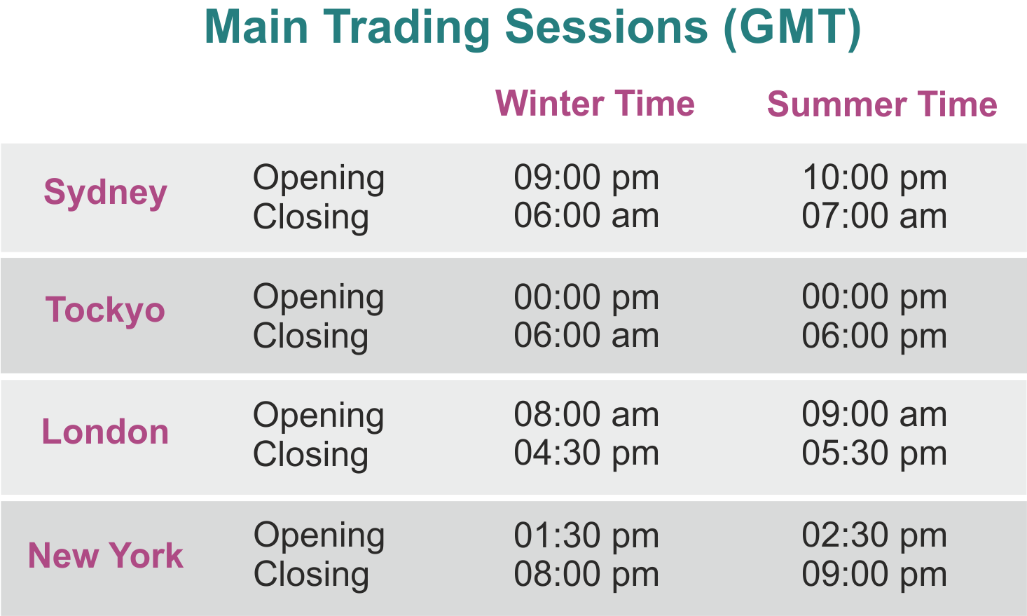 Trading sessions in forex
