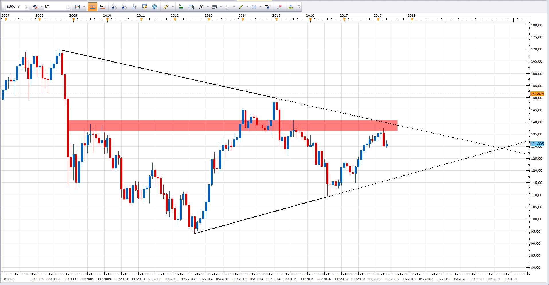$EURJPY (EURO / JAPANESE YEN) - Where are we on the EURJPY?