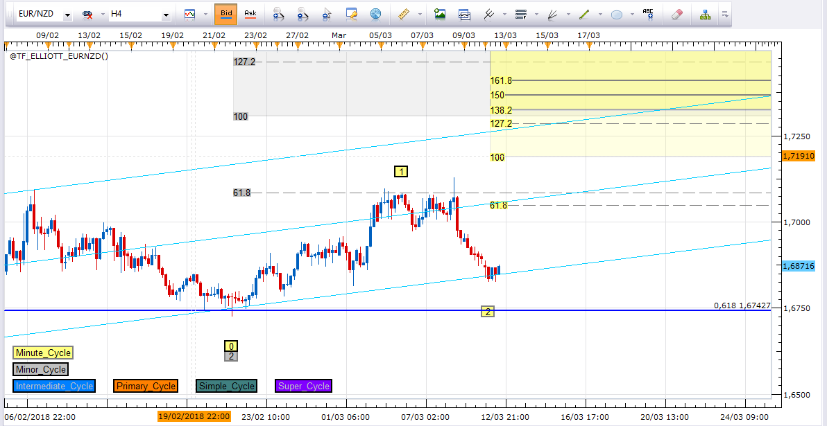 $EURNZD (EURO / NEW ZEALAND DOLLAR) - Elliot waves analyses and explanations of the long trade s..