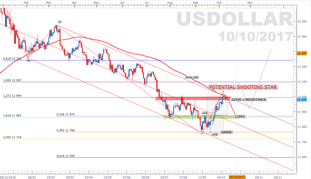 FXCM USDOLLAR Index - Shooting Star sous résistance