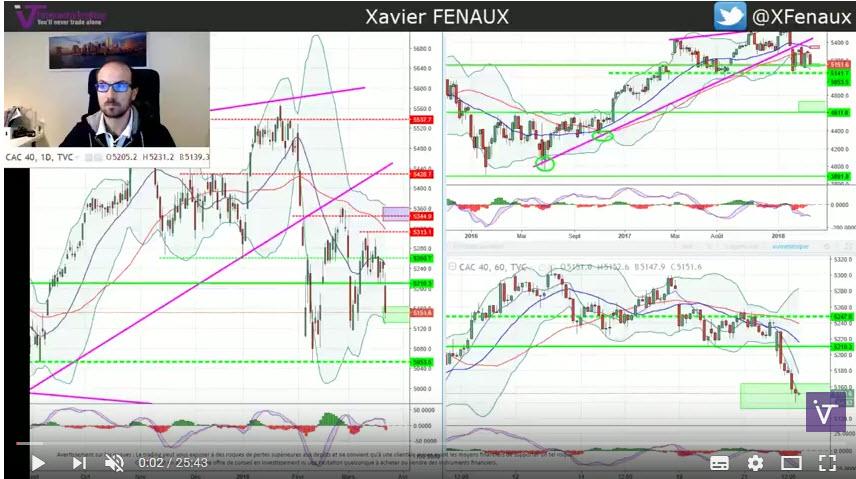 $INDICES (Indices) -  [IVT LIVE] Point marché indices et Dollar Index 22 Mars 2018 - Faut-il acheter NOW ?