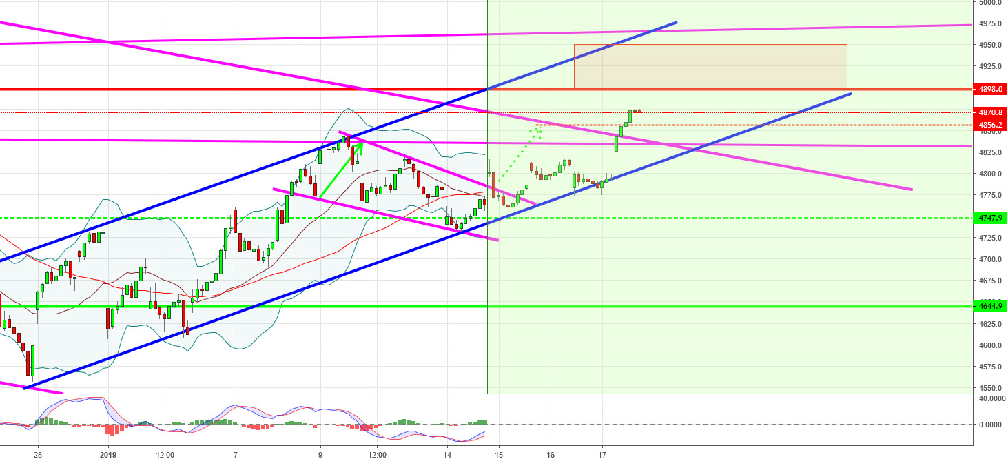 1er objectif atteint : TURBO CALL CAC40 +18.52%