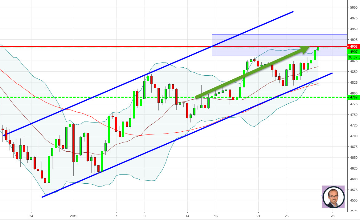 4900 pts : Objectif final atteint sur le TURBO CALL CAC40 +24%