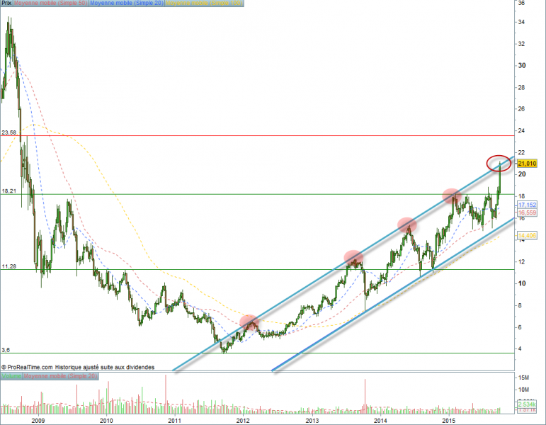 $UBI (UBISOFT ENTERTAIN) - Record annuel mais attention