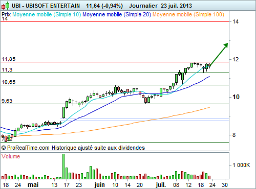 $UBI (UBISOFT ENTERTAIN) - Une configuration graphique attrayante