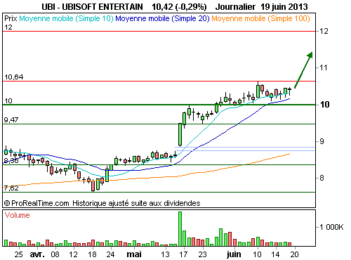 $UBI (UBISOFT ENTERTAIN) - Un profil graphique solide