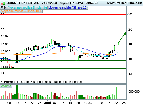 $UBI (UBISOFT ENTERTAIN) - Retour à de forts volumes