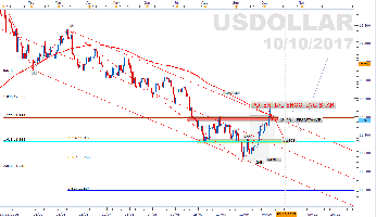 $DOLLAR (DOLLAR INDEX) - FXCM USDOLLAR Index - Shooting Star sous résistance