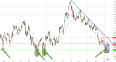 $DOLLAR (DOLLAR INDEX) - Enfin, l'attendu retournement haussier du dollar INDEX !?