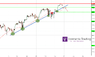$SPX (SP 500) - Attention aux 2486 pts !