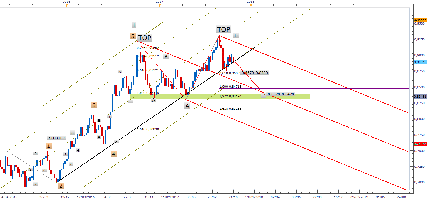 $EURGBP (EURO / BRITISH POUND) - (vue semaine) Le double top prend forme