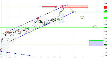 $CAC (CAC 40) - Zone de short offensive via un Turbo PUT