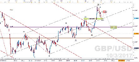$GBPUSD (BRITISH POUND / US DOLLAR) - Le GBPUSD (daily chart) sur support court terme devrait retracer