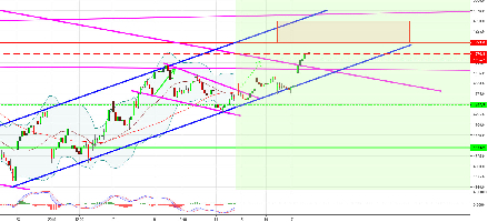 $CAC (CAC 40) - 1er objectif atteint : TURBO CALL CAC40 +18.52%