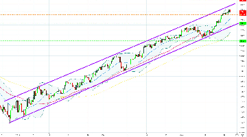 $CAC (CAC 40) - Achat offensif d'un Turbo PUT CAC40